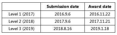 2016年和2017年我都在协会承诺的12月1日之前收到了答复,而2018年就比较诡异了,因为我竟然经历了waitlist