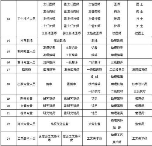 全国专业技术职务名称一览表