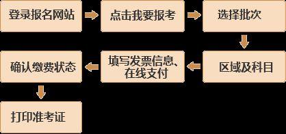 基金从业资格报名流程