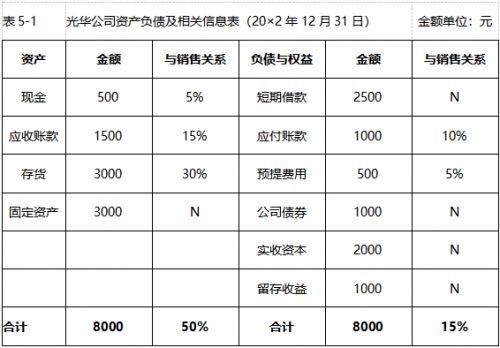 中级会计职称考试《财务管理》经典题解(三)