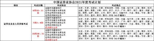 2021年证券从业资格报考指南:证券专业资格考试