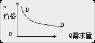 2020中级经济基础知识点:需求函数、需求规律和需求曲线
