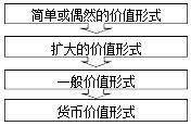 初级经济师考试基础知识重点知识点:货币制度与货币发行