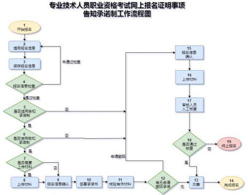 2021年宁夏初级经济师报名时间预计7-9月